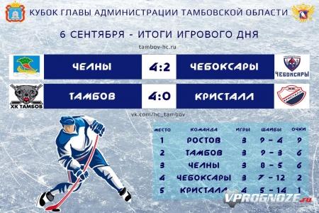 Ростов тамбов хоккей прогноз